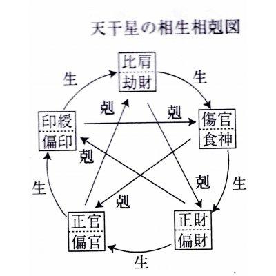 【時間別チケット】7/3(月)13:30~ 四柱推命個別鑑定