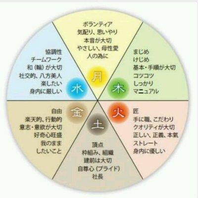 氣質表(用紙郵送)