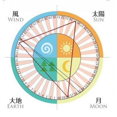 【N様決済専用】相性鑑定+カレンダーの画像2