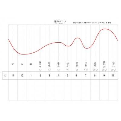 【初回限定】運勢カレンダー3ヶ月分+月運グラフ
