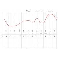【S様決済】運勢カレンダー6ヶ月分